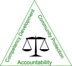 "Alternative Sentencing Triangle Logo - Scales of justice in the center with the words ""Competency"
