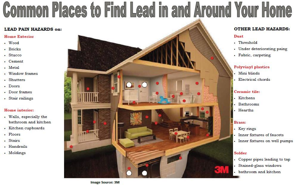 Common Places to find Lead