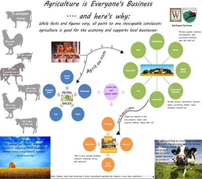 Agriculture is Everyone's Business